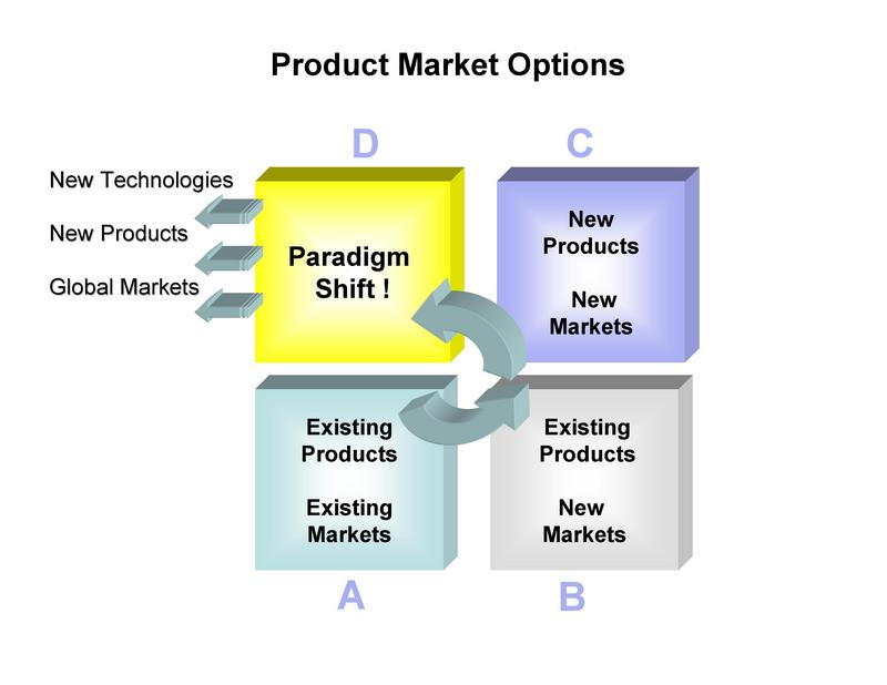 product market strategy Product is one of the four elements that make up the marketing mix, also known as the 4ps firms need to consider many product decisions including product design, product features, product quality, product branding, target market and product positioning.